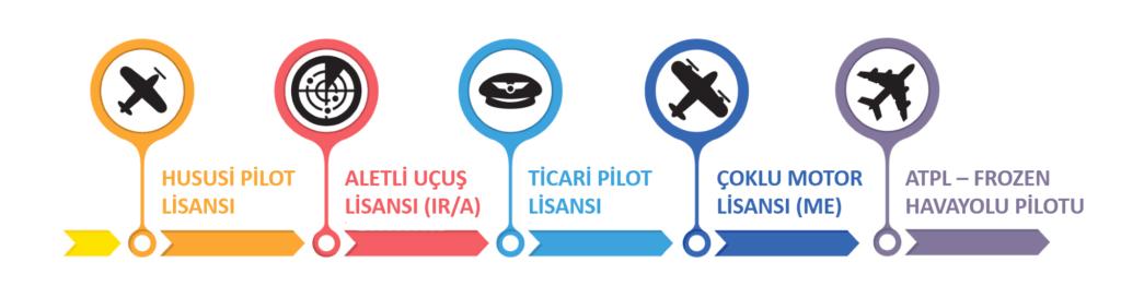 Pilotaj eğitimi süreçleri - Merkür Eğitim